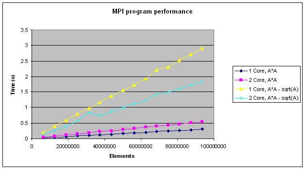 mpi_overhead