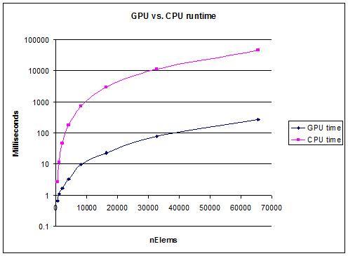 SQRT_GPU_vs_CPU