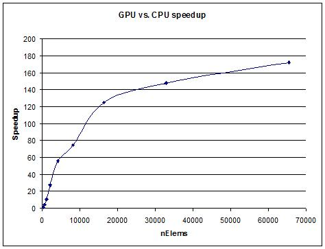 SQRT_GPU_vs_CPU_speedup