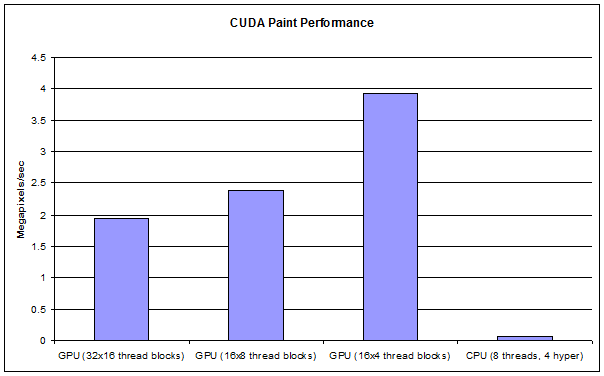 Advanced Image Processing with CUDA | The Supercomputing Blog