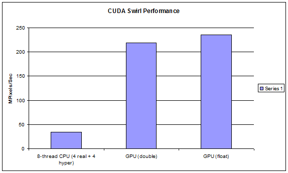 Intro to image processing with CUDA | The Supercomputing Blog