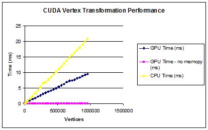CUDA Tutorial - 3d vertex transformations   The