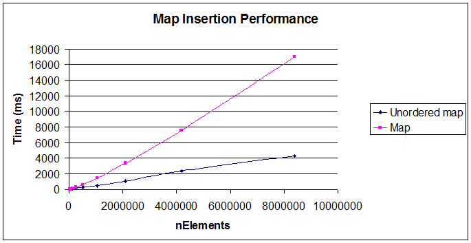 Ordered map vs  Unordered map – A Performance Study | The